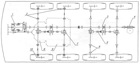 схема трансмиссии ЗИЛ-134: