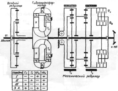 ГМТ «Торкматик» танка М26